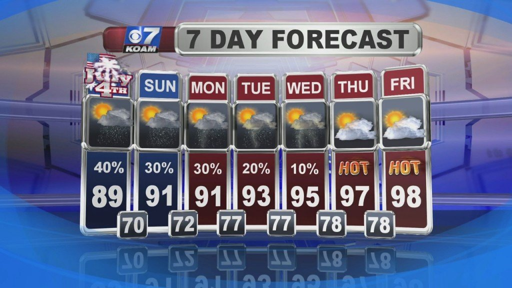 A Look At Local Weather With Doug Heady At 6pm (7 3)