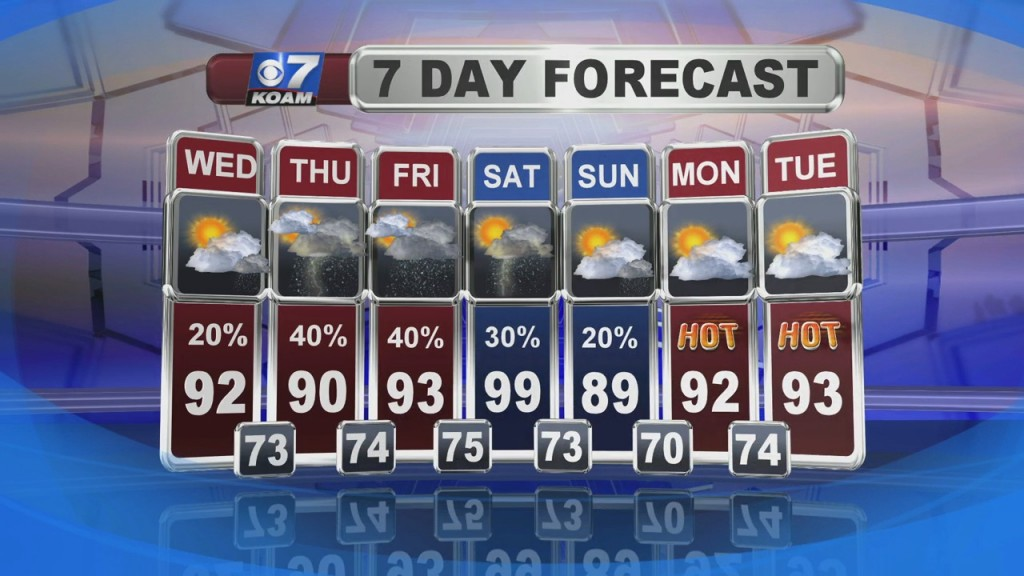 A Look At Local Weather With Doug Heady At 6pm (7 7)