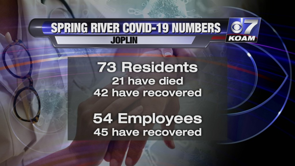 Spring River Covid 19 Numbers