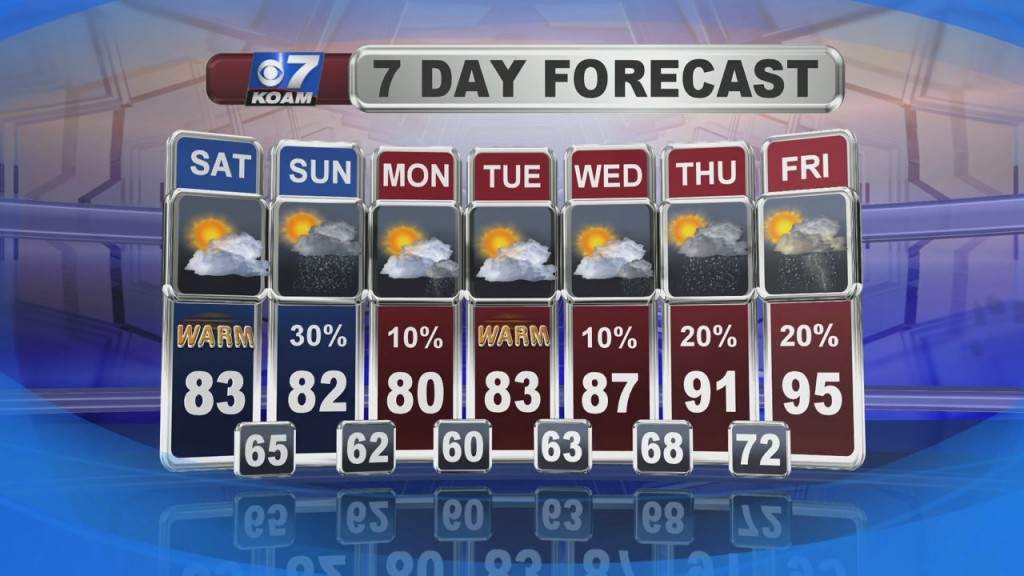 Doug Heady's Weather Forecast At 6 (7/31)