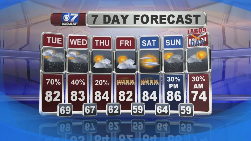 Nick Kelly's Weather Forecast At 6 (8/31)