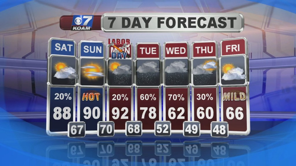 Weather Forecast With Doug Heady At 6pm (9/4)
