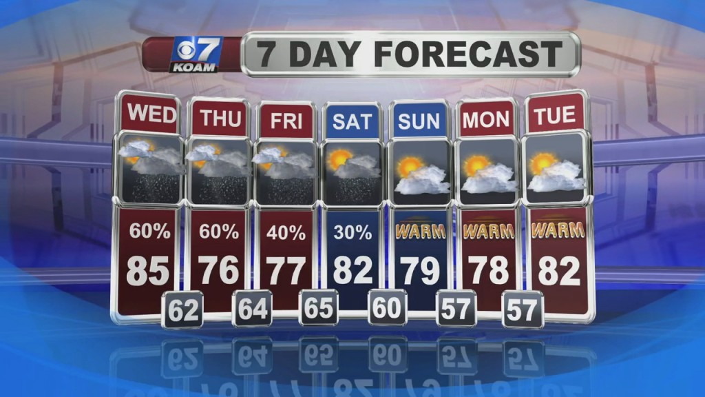 A Look At Local Weather With Doug Heady At 6pm (9 8)