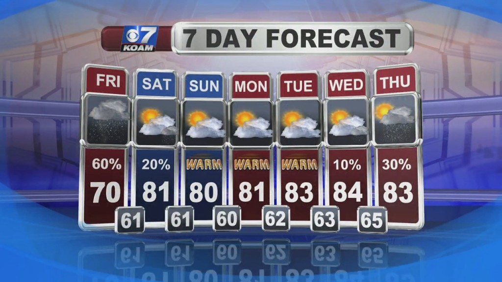 Weather Forecast With Nick Kelly At 6pm (9/10)
