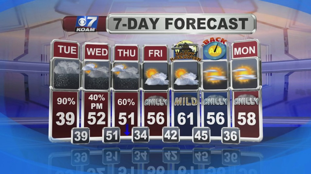 Weather Forecast With Nick Kelly At 6pm (10/26)