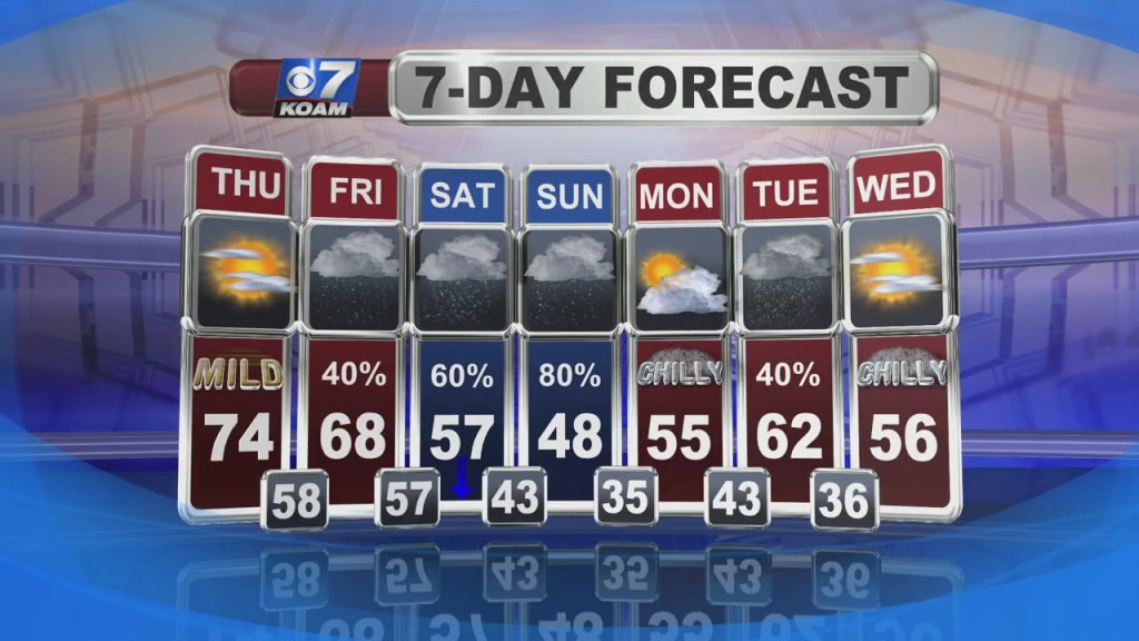 A Look At Local Weather With Doug Heady At 6pm (11 18)