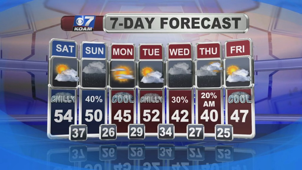 A Look At Local Weather With Doug Heady At 6pm (11 27)