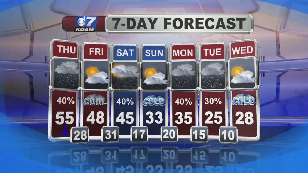 Nick Kelly's Weather Forecast At 6 (2/3)