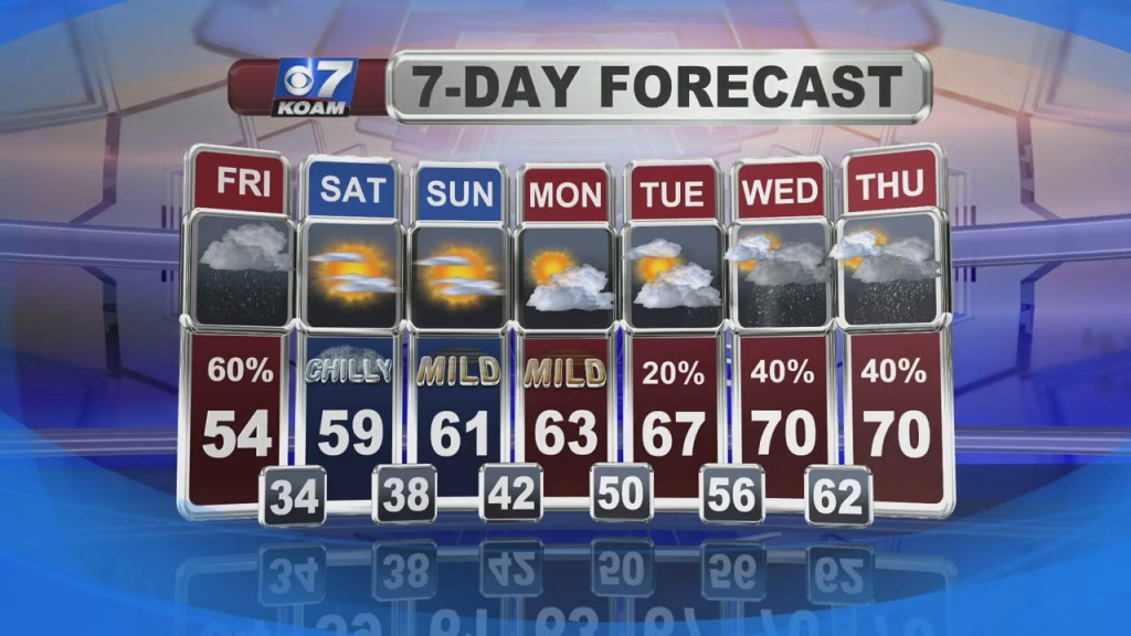 Doug Heady's Weather Forecast At 6 (3/4)