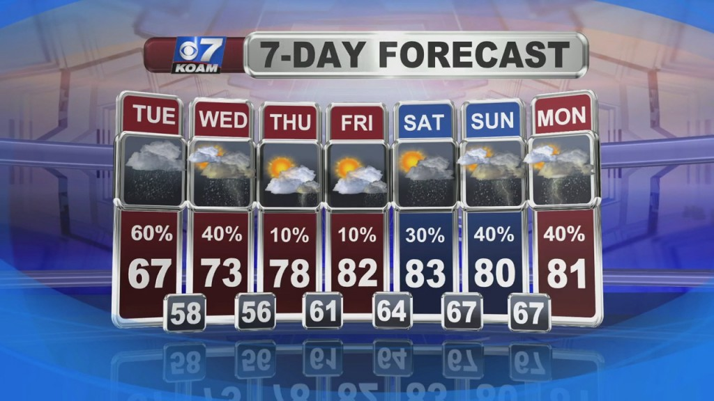 Nick Kelly's Weather Forecast At 6 (5/31)