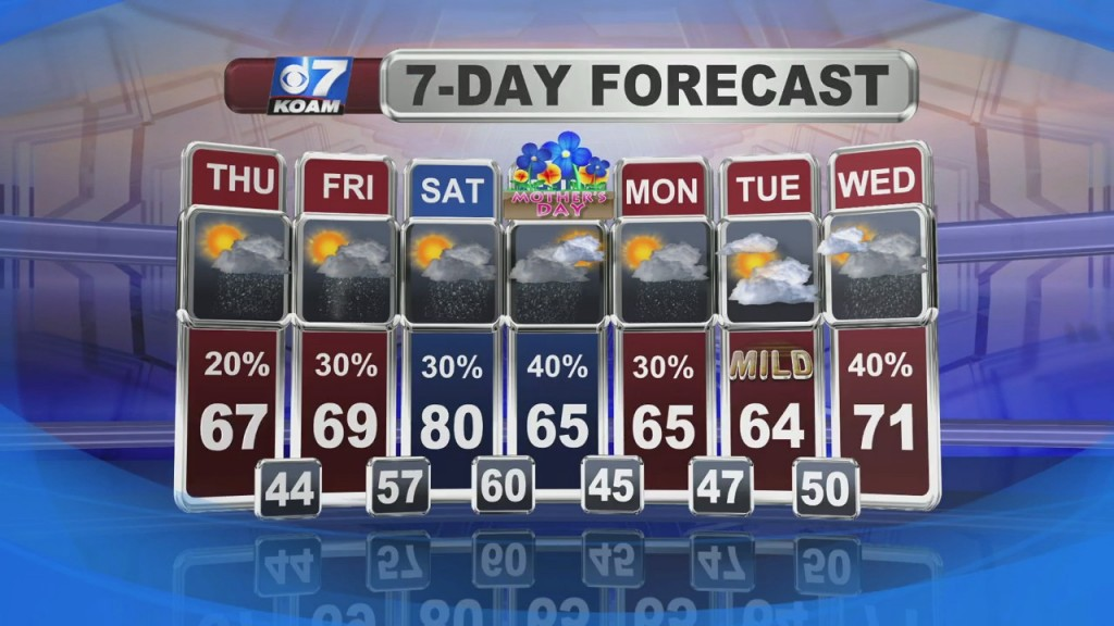 Doug Heady's Weather Forecast At 6 (5/5)