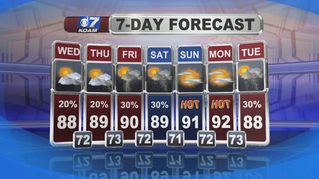 Nick Kelly's Weather Forecast At 6 (6/8)