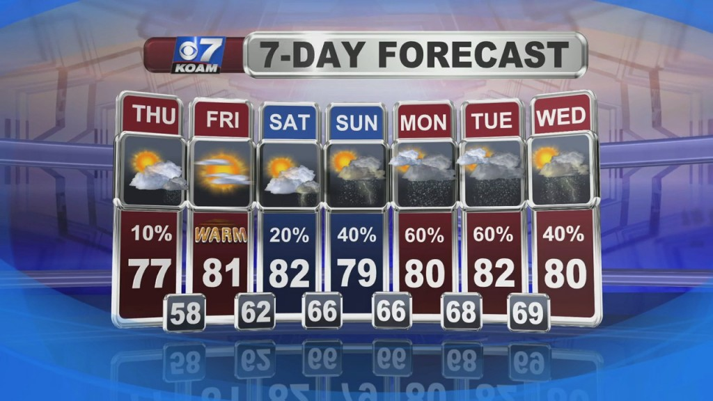 Nick Kelly's Weather Forecast At 6 (6/2)