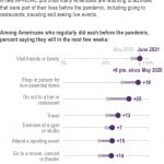 Ap Norc Poll: Many Americans Resuming Pre Virus Activities