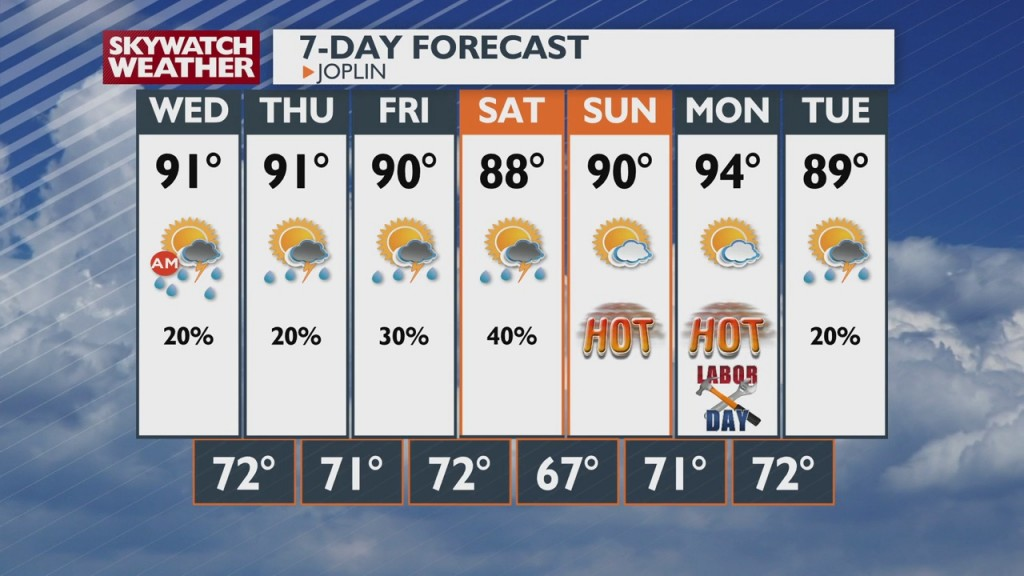 A Look At Local Weather At 6pm (8 31)