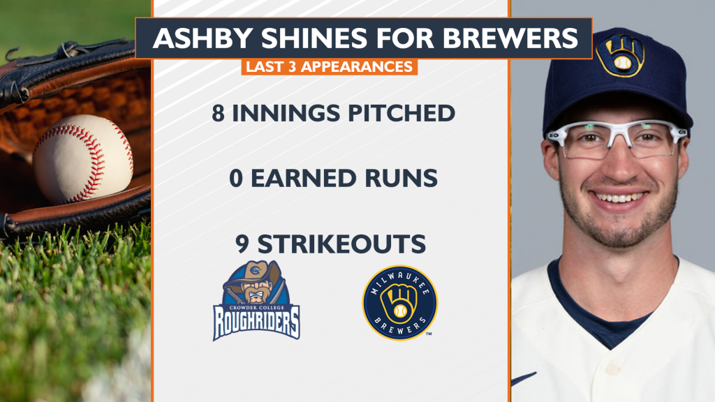 Former Crowder Pitcher Ashby Shines For Milwaukee Brewers
