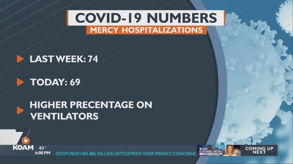 Joplin Area Hospitals Report Little Change In The Number Of Covid Patients.