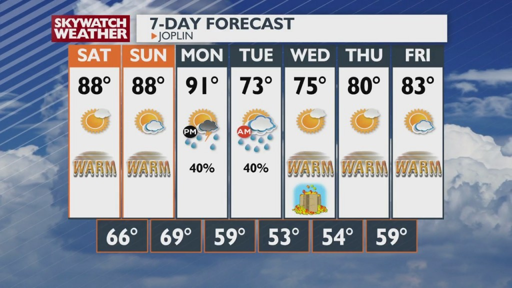 Weather Update With Nick Kelly 6:00pm 9 17