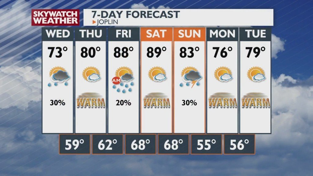 A Look At Local Weather At 6pm (10 5)