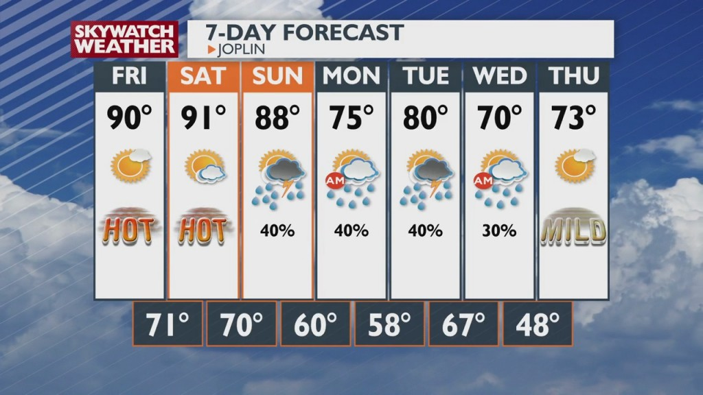 Weather Update With Doug Heady 6:00pm 10 7
