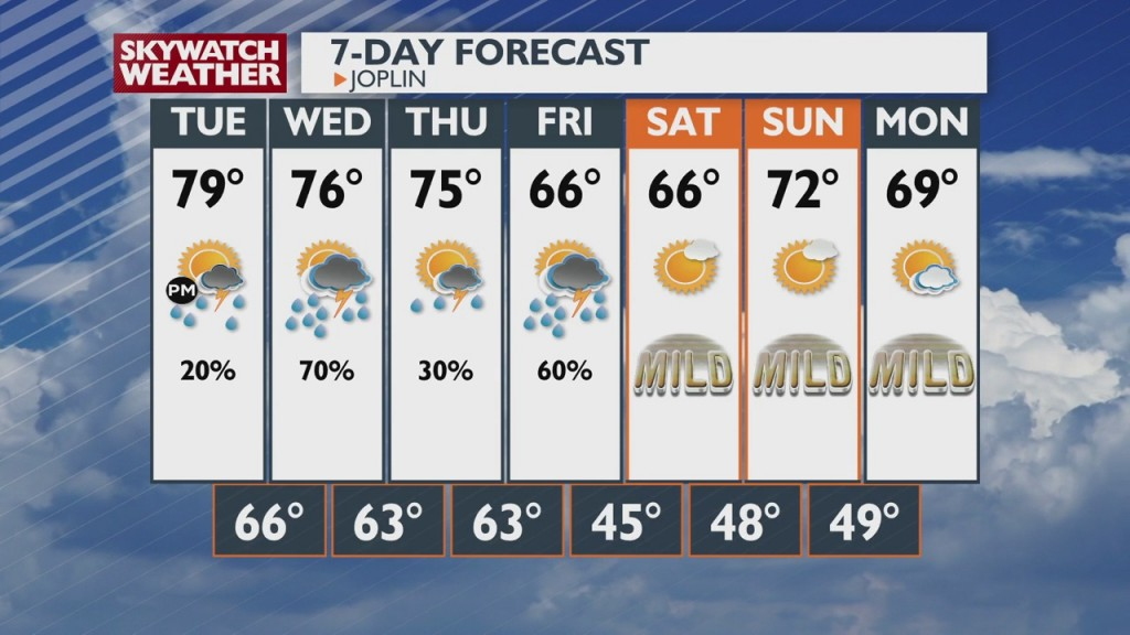 Weather Update With Nick Kelly 6:00pm 10 11