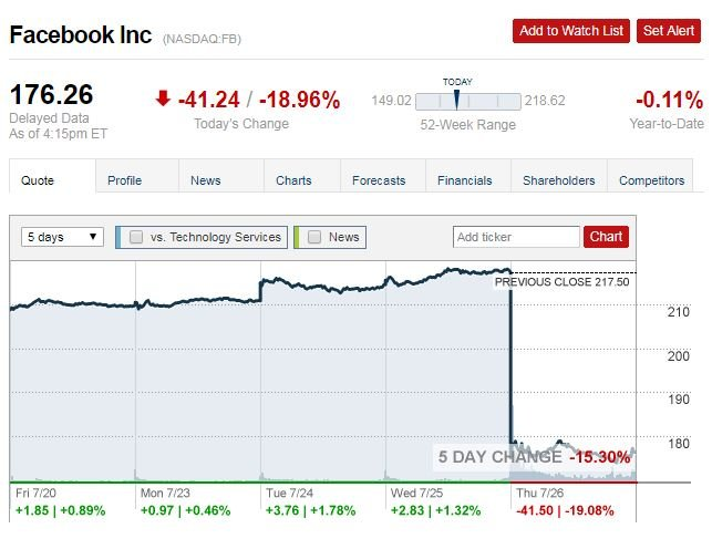 Facebook Loses 119 Billion In Biggest Single Day Stock Loss In History