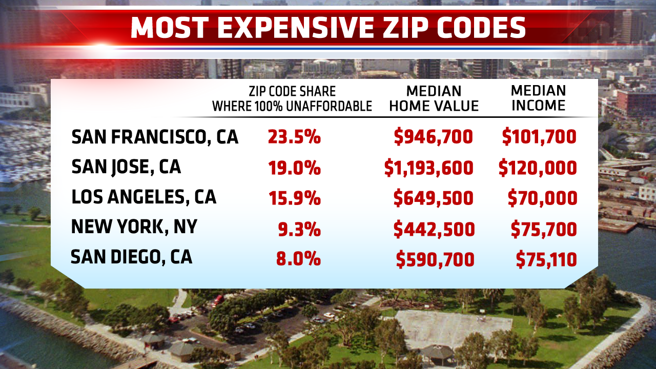 Report: San Diego ranks fifth in list of most unaffordable ZIP codes -