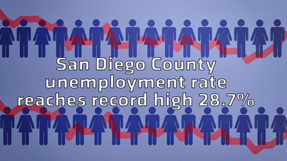 Unemployment San Diego County Record High
