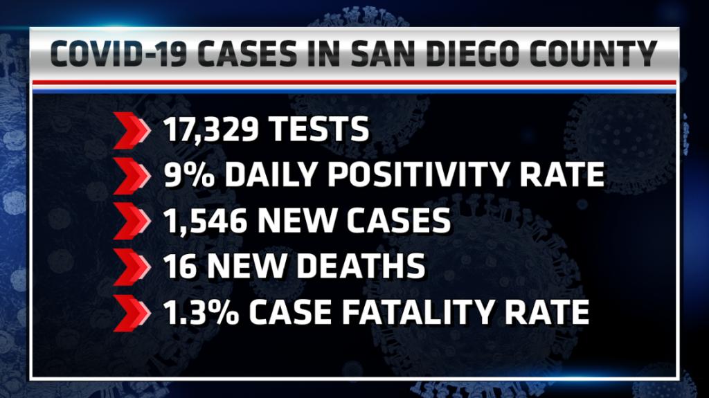 Covid Record Cases 11.24