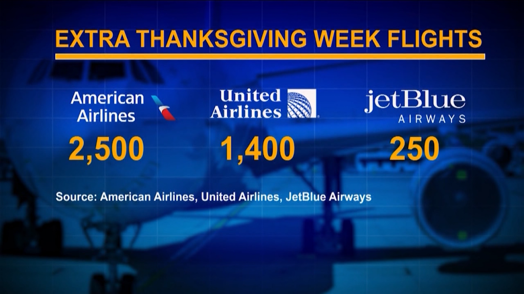 Extra Thanksgiving 2020 Flights