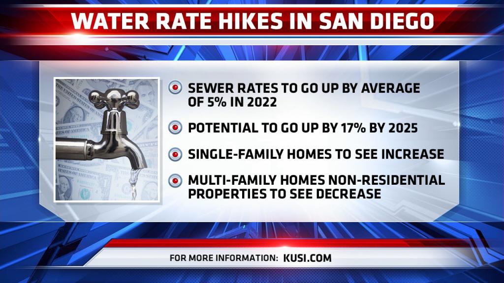 Water Rate Hikes San Diego