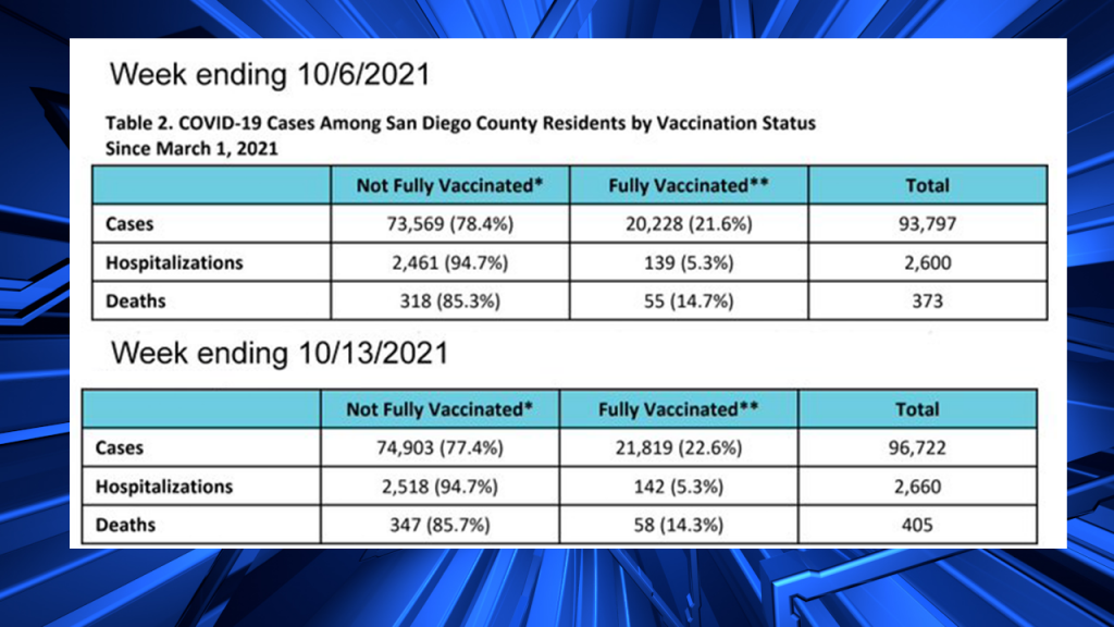 More Cases Among Vaccinated In Sdc