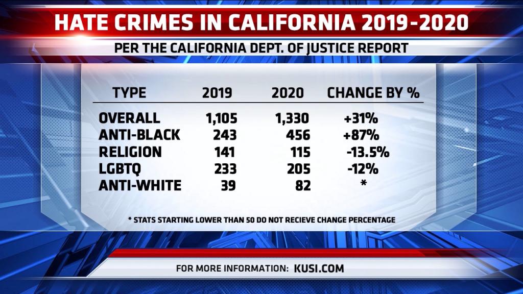 Hate Crimes In California Fsg