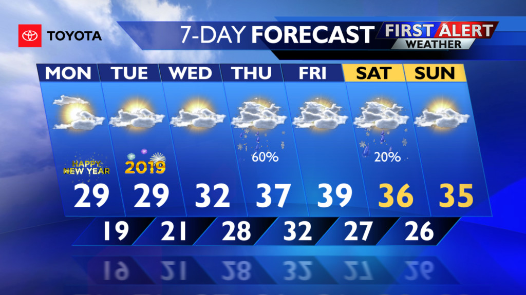 Mostly clear tonight, and more sunshine for NYE