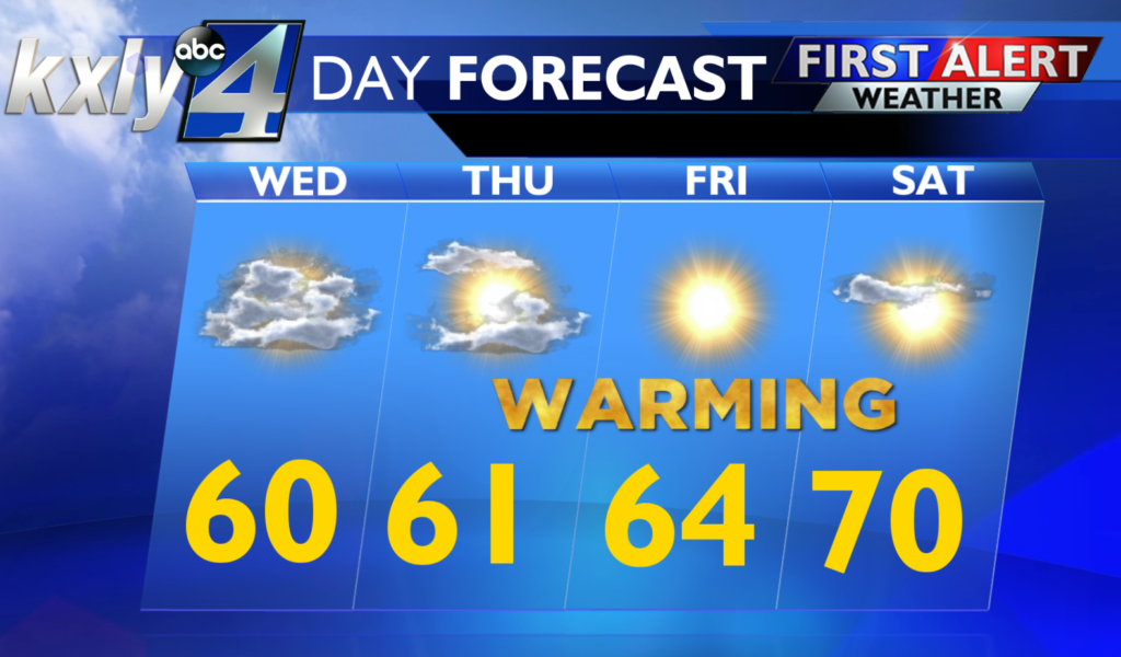 Sunny and 60 for your Wednesday, 70s on the way for the weekend