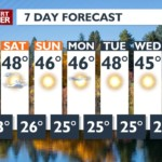 Chilly fall weather blowing in for the weekend