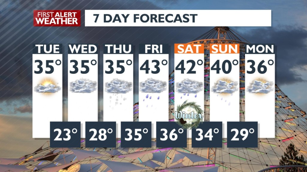 Big winter storm for mid-week