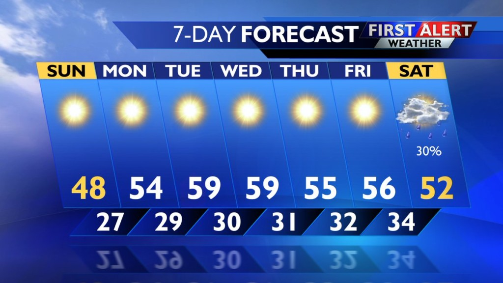 Temperatures climbing above average this week