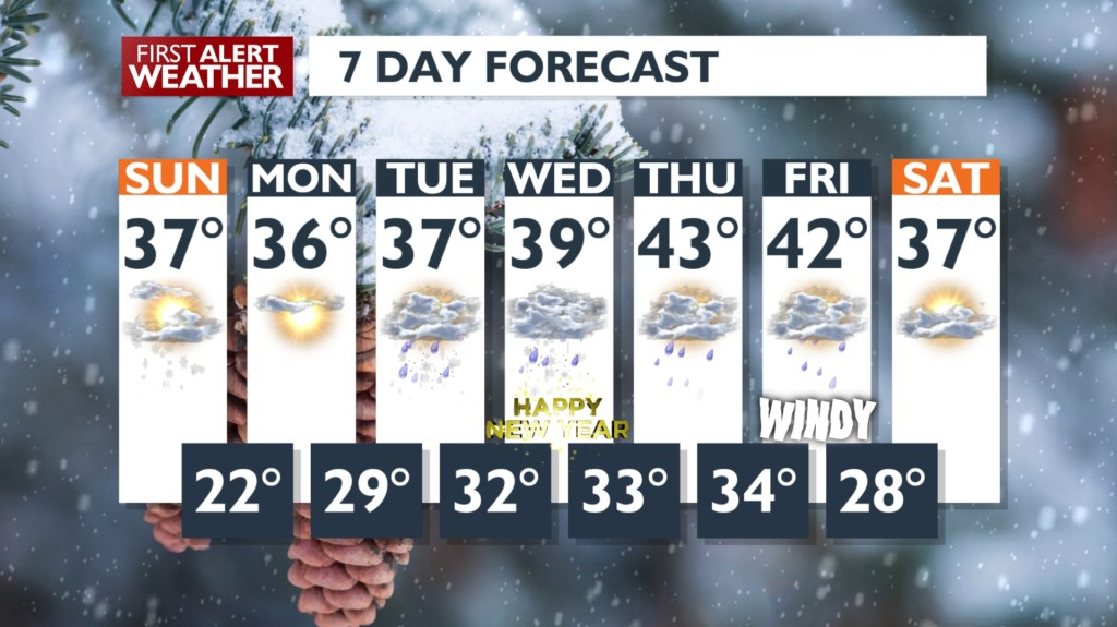7-day forecast shows temperatures in mid 30s and 40s