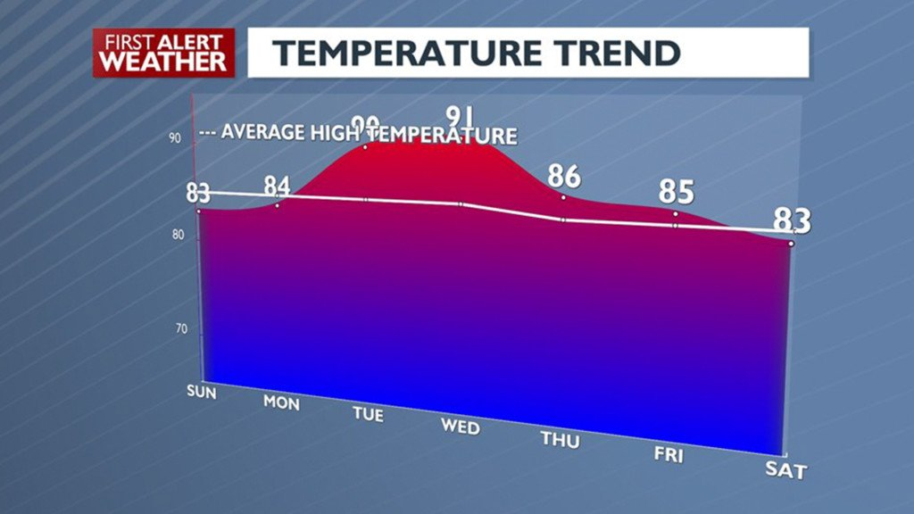 Warm and sunny conditions heading into next week