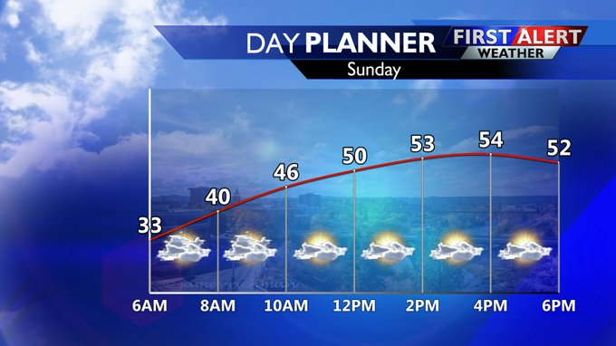Breezy conditions sticking around to end weekend