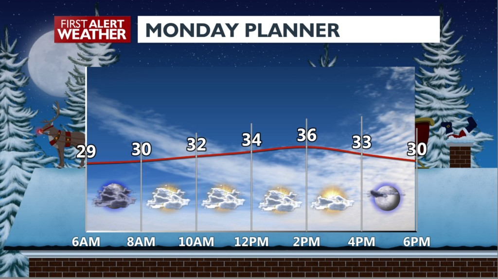 Temperatures are pretty mild, but watch for freezing roadways!