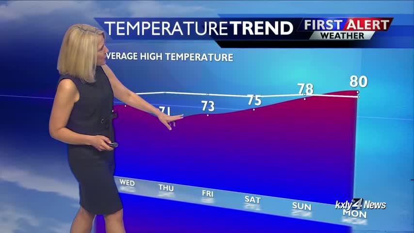Evening Forecast for June 25