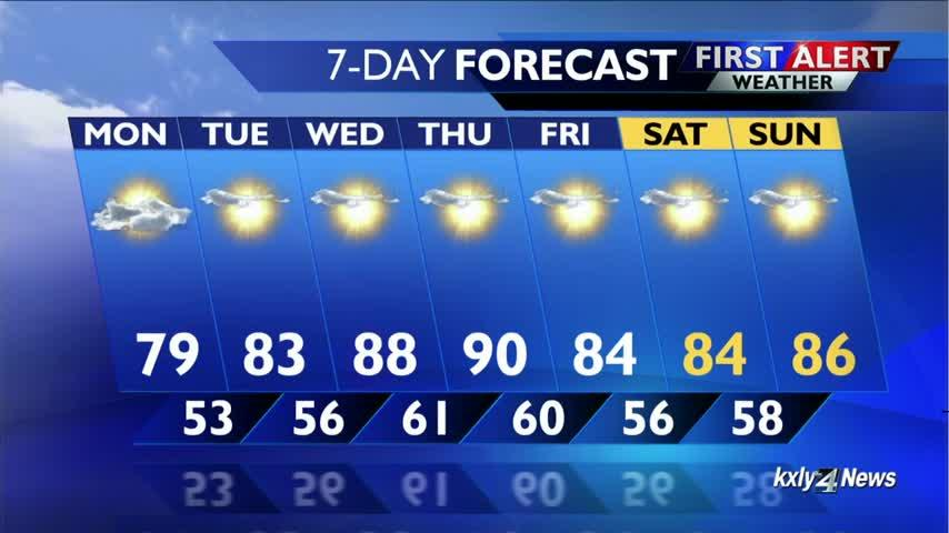 Temperatures this work week are feeling hot, hot, hot