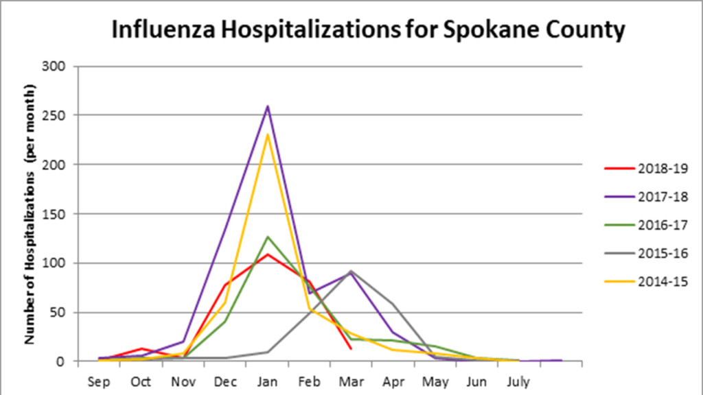 Flu update for Spokane County