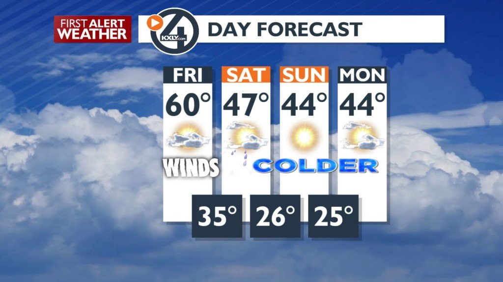 Bundle up! A gusty Friday to end off the week