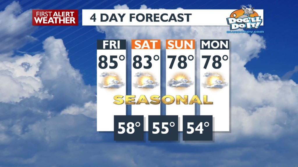 Warmer temperatures continue through the holiday weekend