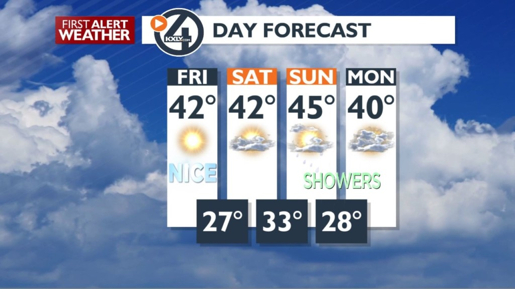 Some fog this morning, then sunshine for your Friday