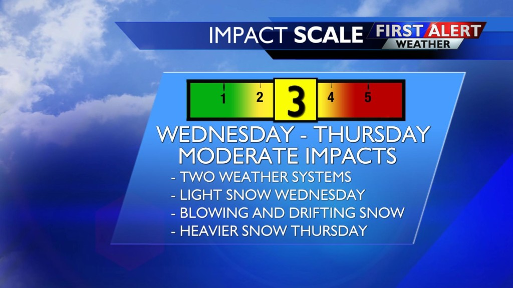 Two more rounds of snow, and then we get a break