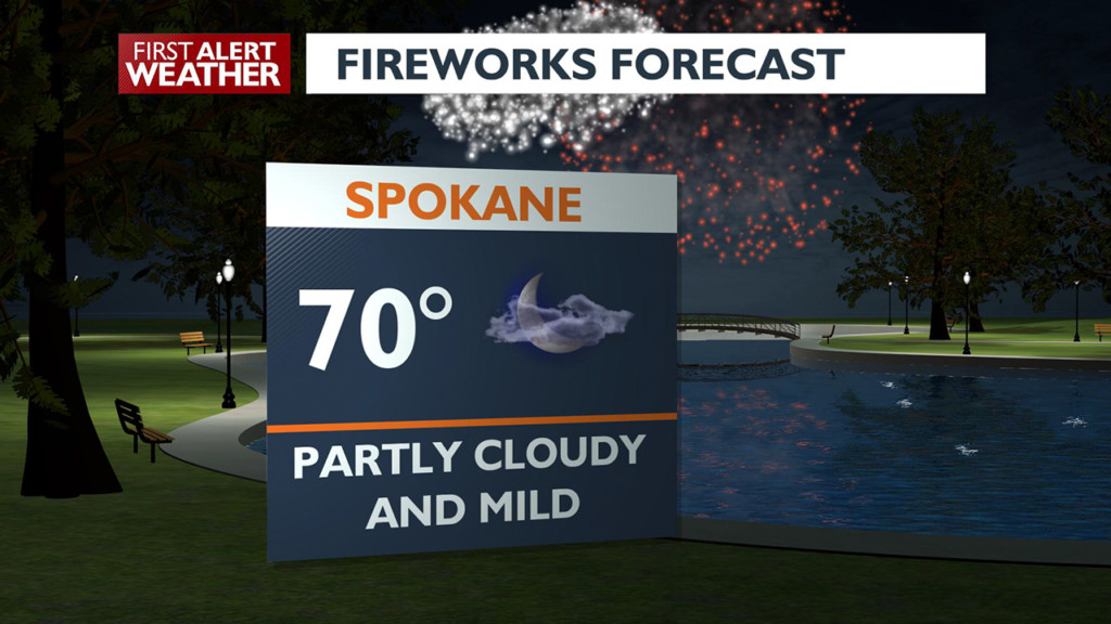 Warm and dry for the 4th, with partly cloudy skies